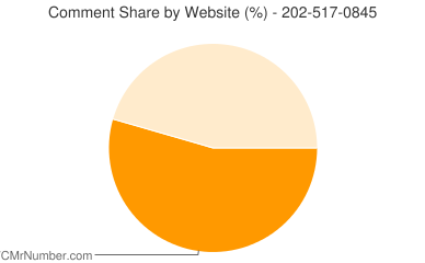 Comment Share 202-517-0845